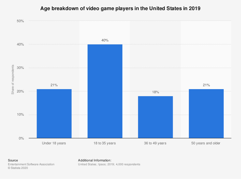 Statistic: Age breakdown of video game players in the United States in 2019 | Statista